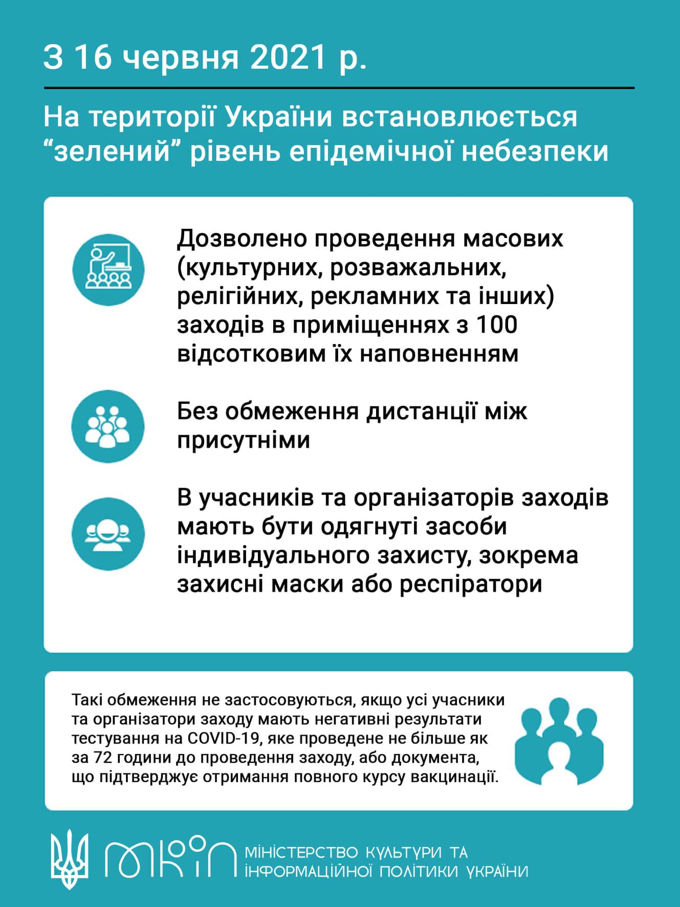 В Україні встановлено «зелений» рівень епідемічної небезпеки